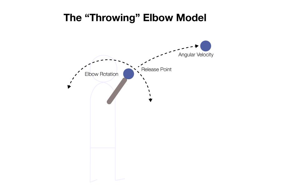 throwingelbowmodeldig